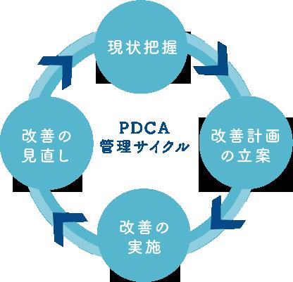 PDCA管理サイクル